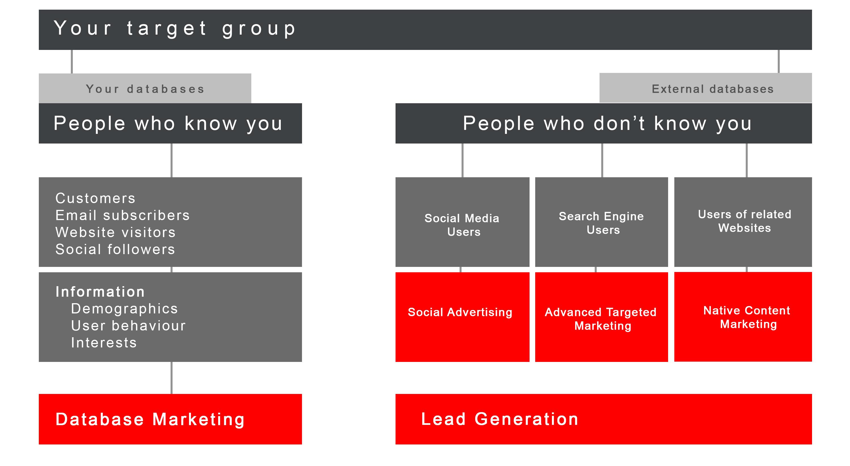 5 online advertising trends
