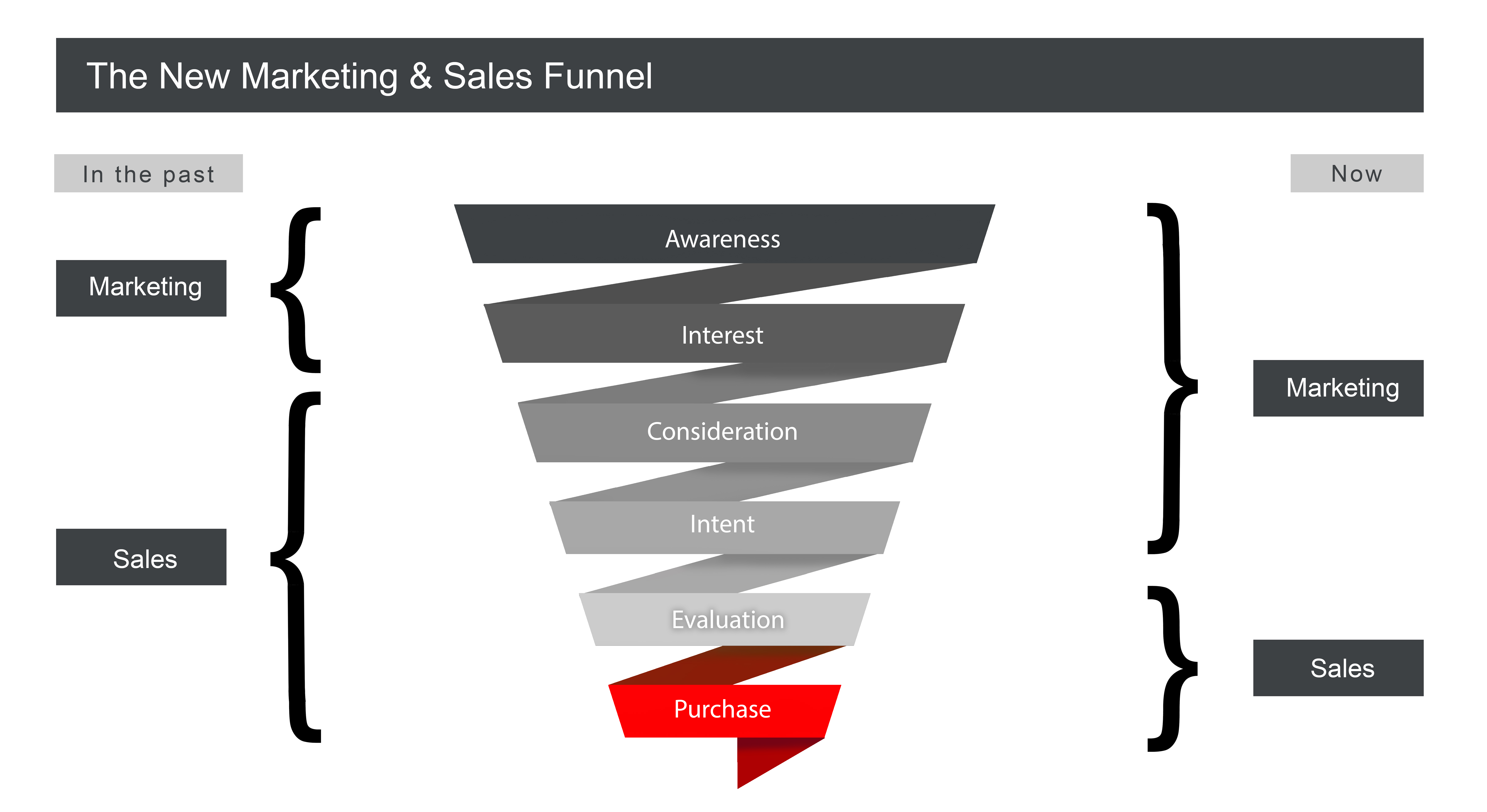Shift from sales to marketing