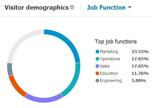 Visitor demographics of Geomares' LinkedIn page